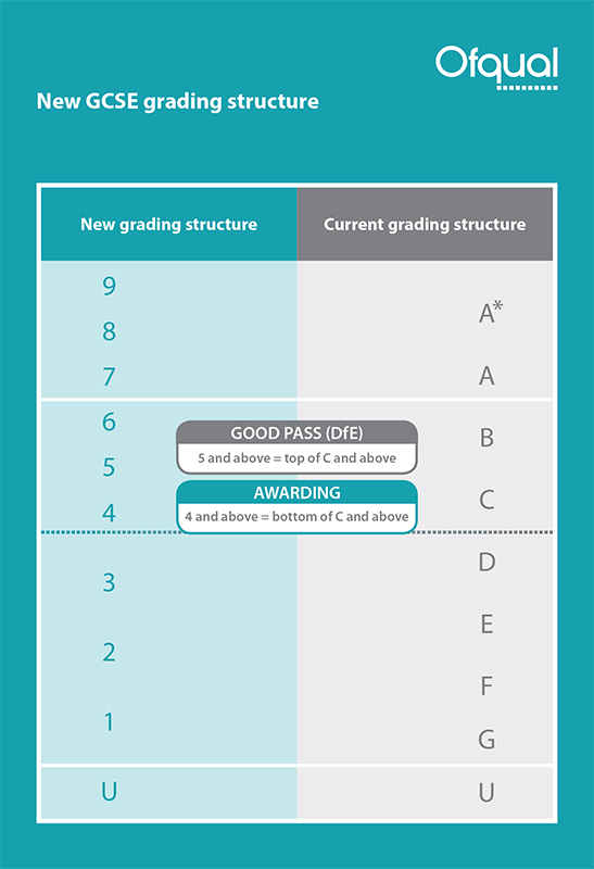 ofqual-grading-structure