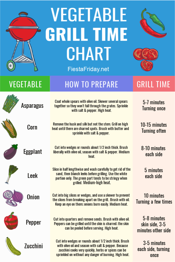Vegetable Grill Time and Preparation Chart | Easy reference for grilling vegetables to perfection #fiestafriday #protips #cleaneating #healthy #recipe #lowcarb #mediterraneandiet #vegetables #grilling