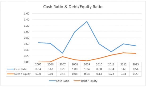 telechoice-cash-ratio