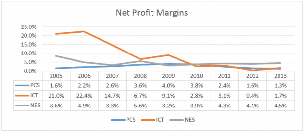 telechoice-net-margin