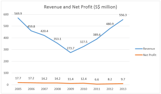 telechoice-revenue-profit