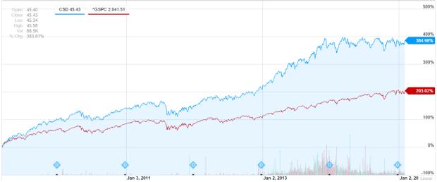 CSD Interactive Stock Chart Yahoo! Inc. Stock - Yahoo! Finance
