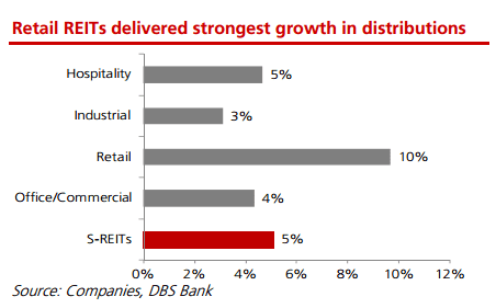 reits-distribution-growth