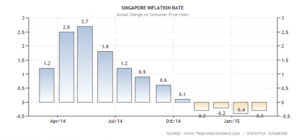 sg-inflation