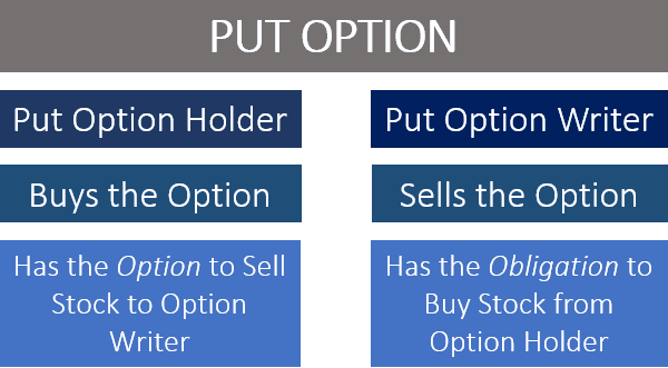put-option