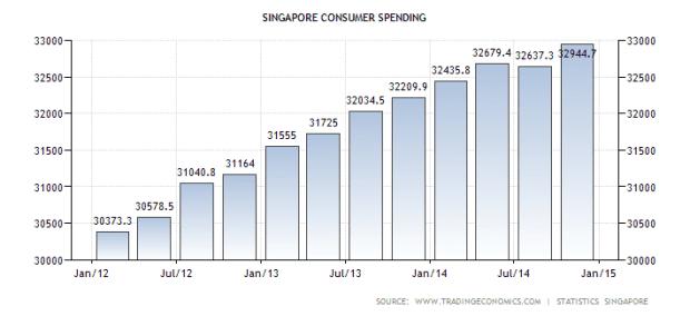 sg-spending