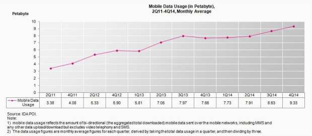 mobile-data-usage