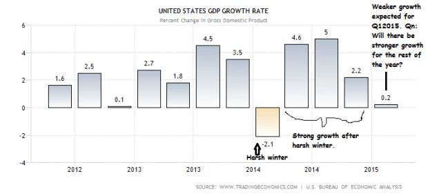 US GDP