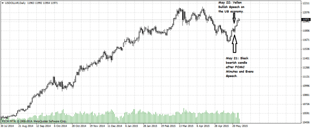USD Spot