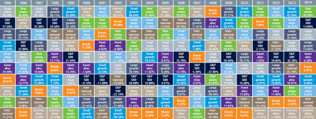 asset classes