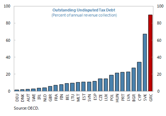 greece outstanding tax