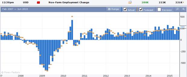non-farm employment