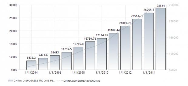 China Income