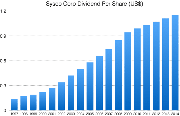 SYY dividends
