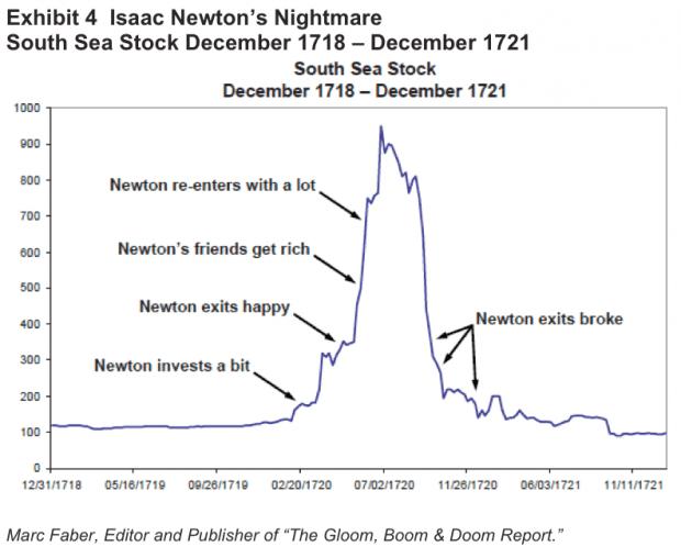 newton south sea chart