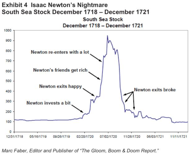 Newton's south sea chart
