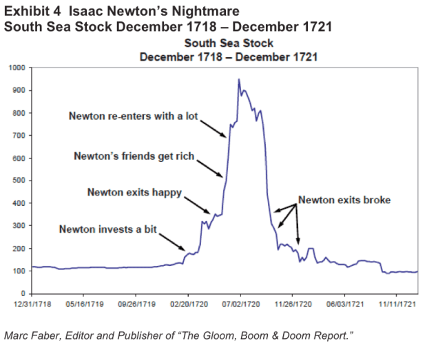 Newton's south sea chart