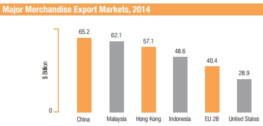 sg exports