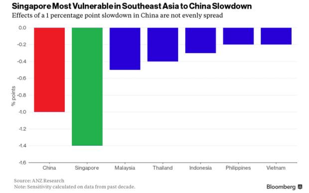 singapore china