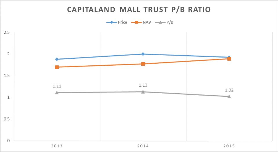 CMT PB Ratio