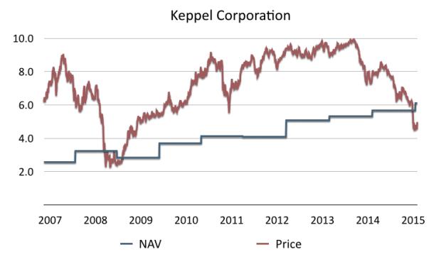 Keppel Price NAV