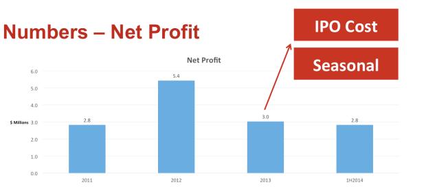 neo group net profit 2011-2014