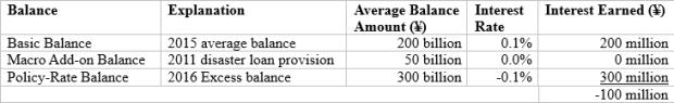 BOJ policy rate balance 2