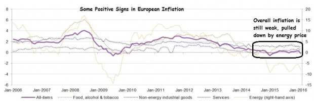 EuropeanInflation
