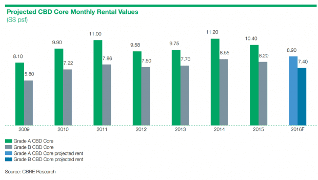 rental values 2009-2016