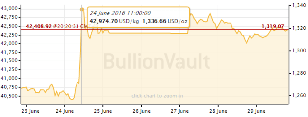 gold bullion price chart