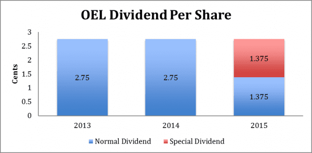 OEL dividend per share