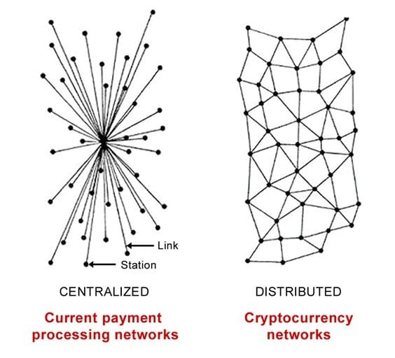 cryptocurrency-networks