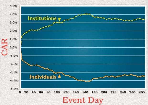 individual-vs-institutional-returns