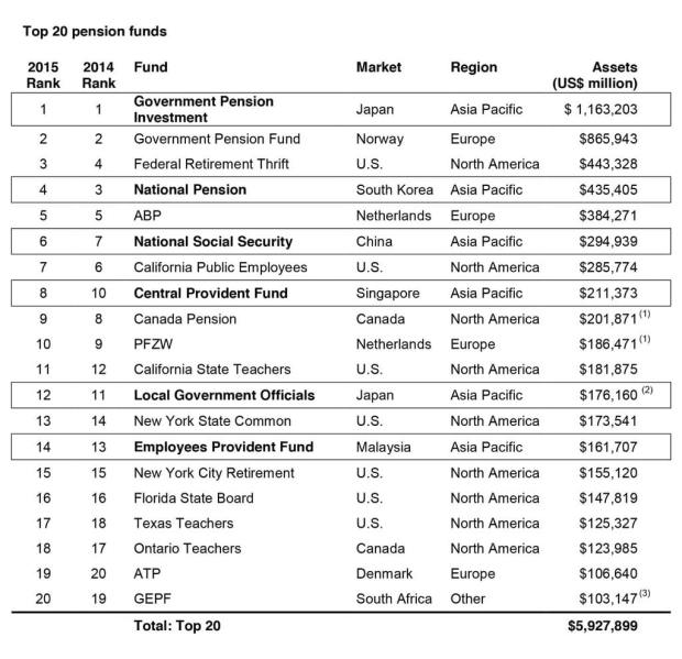 top-20-pension-funds