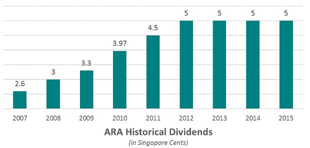 ara-dividends