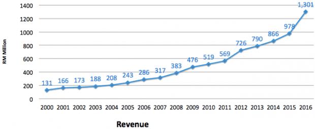padini-revenue