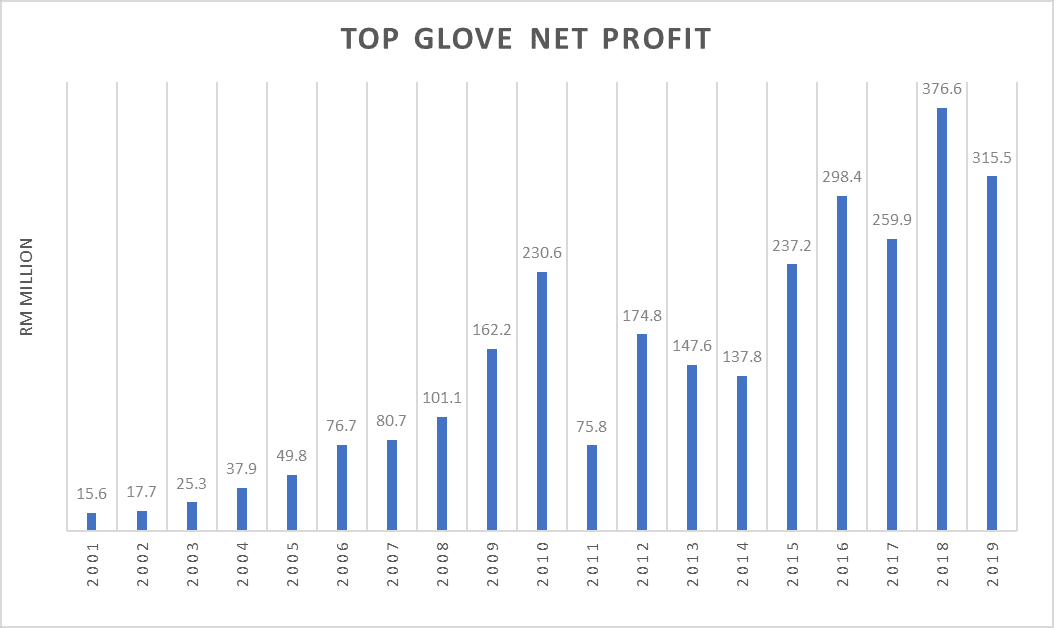 top glove profit   The Fifth Person