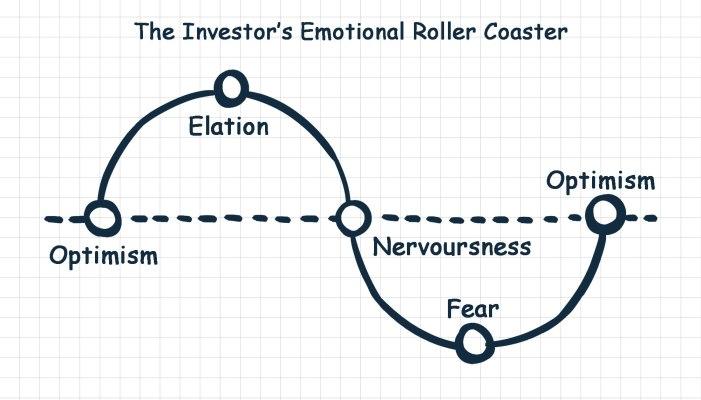 The Investor's Emotional Roller Coaster