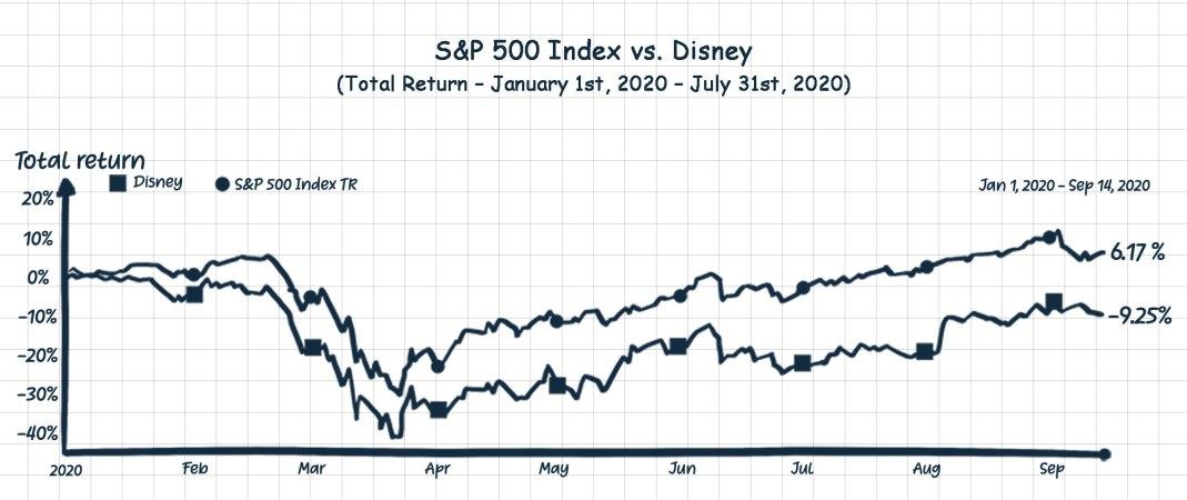 S&P 500 Index vs. Disney