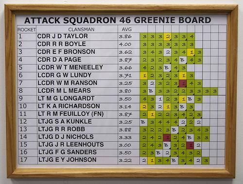 VA-46 Greenie Board