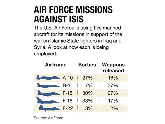 The U.S. Air Force is using five manned aircraft for its missions in support of the war on Islamic State fighters in Iraq and Syria. A look at how each is being employed: (Photo: John Bretschneider)