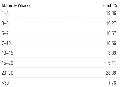 Breakdown of the various terms of bonds inside Vanguard's Total Bond Market Index fund.