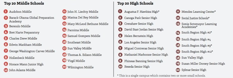 """""""Black, Brown, and Over-Policed"""" - Top 20 Middle Schools and High Schools"""