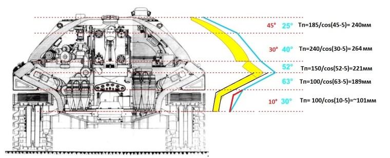 IS-7 Tank Armor