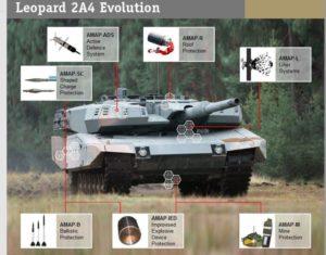 MBT Evolution AMAP Armor of the older Leopard 2 Evolution