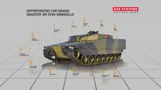 CV90 Armadillo APC Denmark