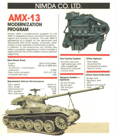 NIMDA AMX-13-75 Light Tank Modernization Program