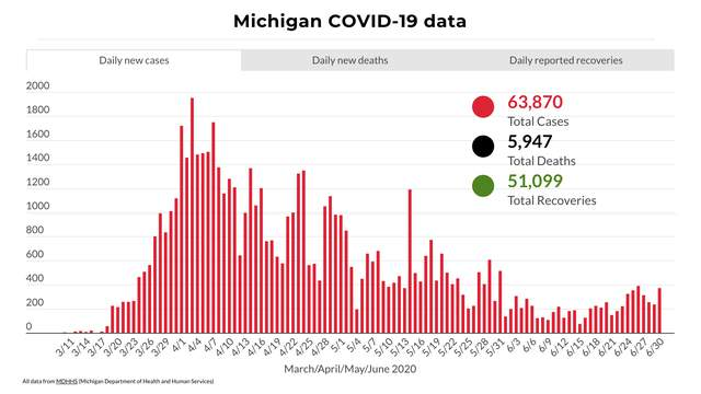Michigan COVID-19 cases from March to end of June