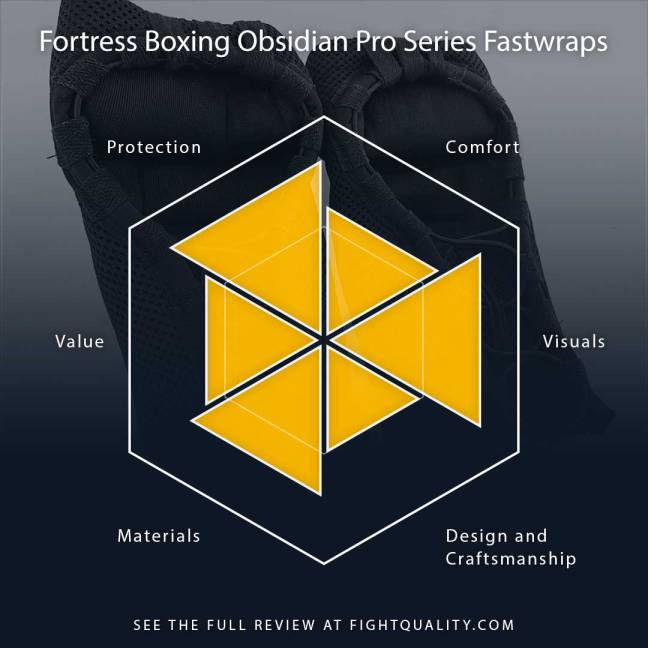 Fortress Boxing Obsidian Pro Series Fastwraps Review