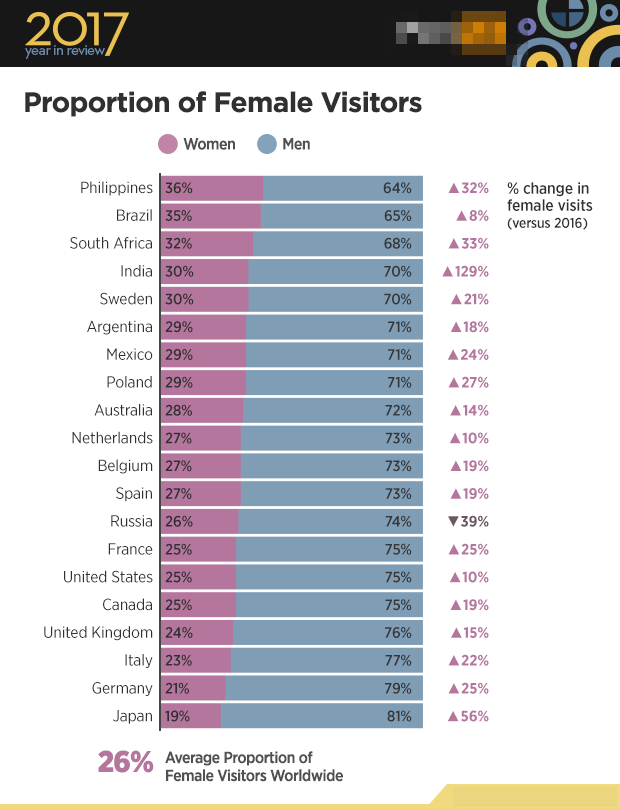 Considering The Fact That The Sites Global Traffic Is 26 Female Its Clear That Porn Is On The Rise With Women In A Lot Of Countries